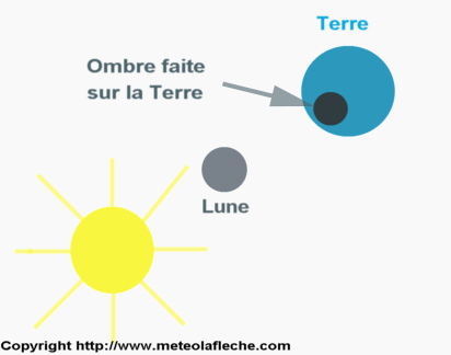 Image phenomene eclipse