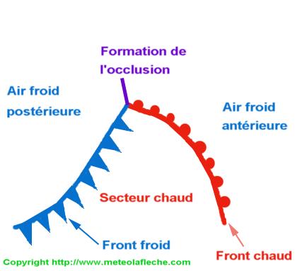 Frontogenese perturbation