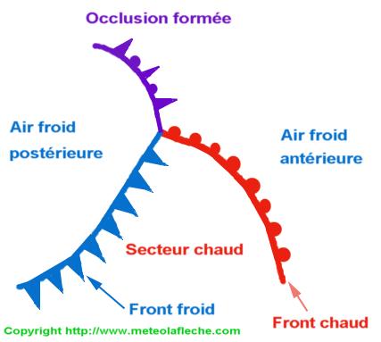 Occlusion formee d'une perturbation