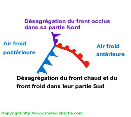 Frontolyse perturbation