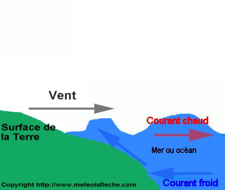 Schema mecanisme de l'upwelling