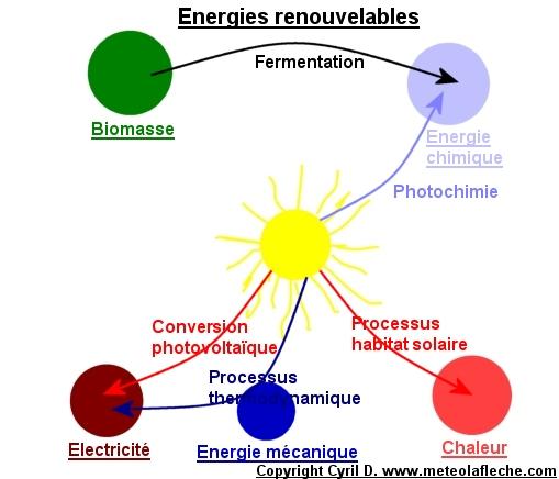 Que sont les sources d nergie renouvelable - 20Energy