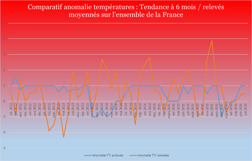 temperatures anomalie