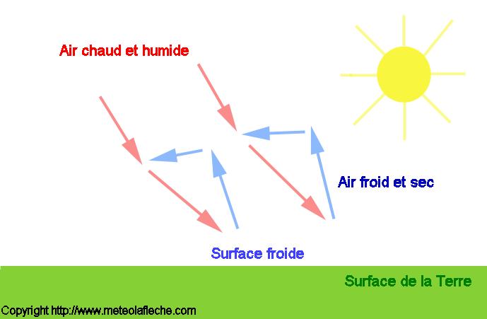 Le brouillard - Comment se creer le vent ...