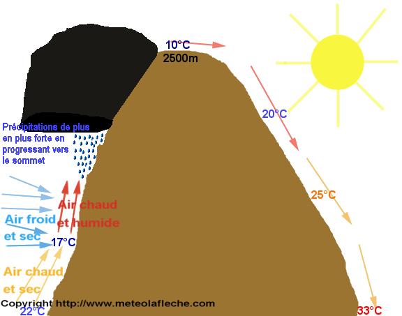 L 39 effet de foehn - Comment se creer le vent ...